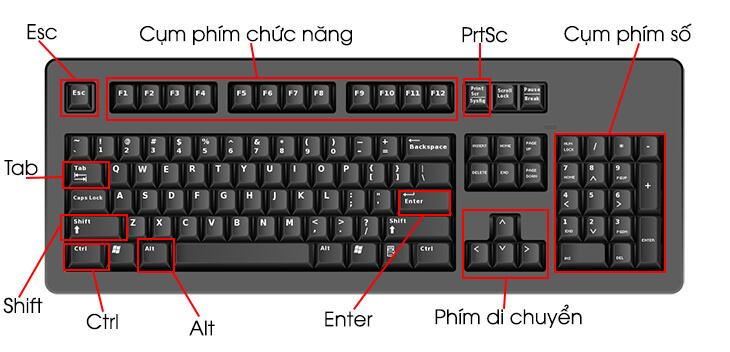 Tổng hợp 61 Phím tắt cần thiết nhất khi sử dụng máy tính